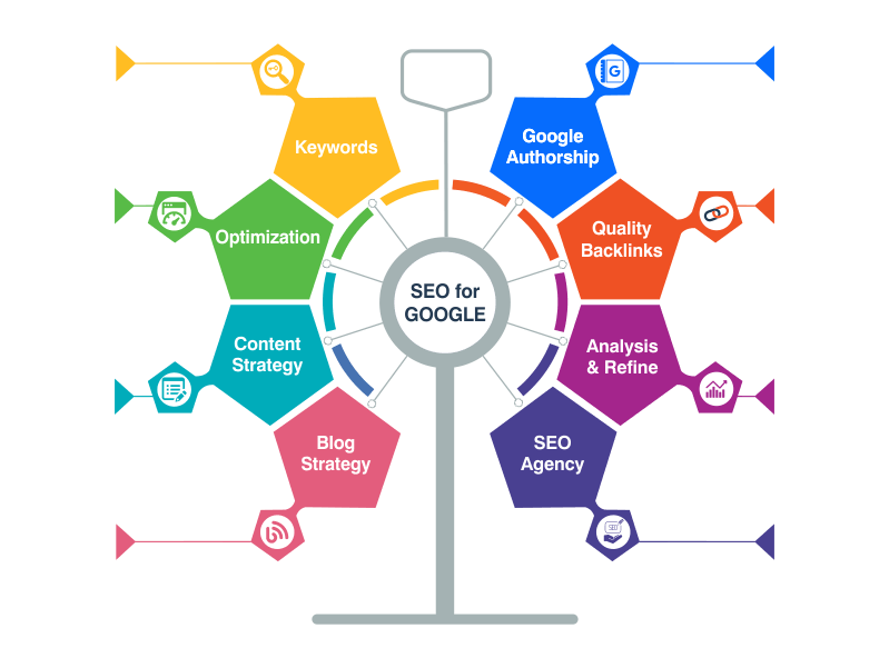 Most Important Points to Top Your Website in The Google Search by SEO
